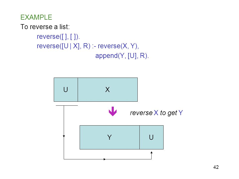  EXAMPLE To reverse a list: reverse([ ], [ ]).
